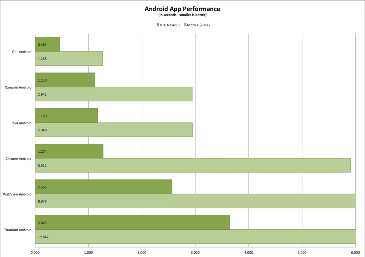 Android Performans
